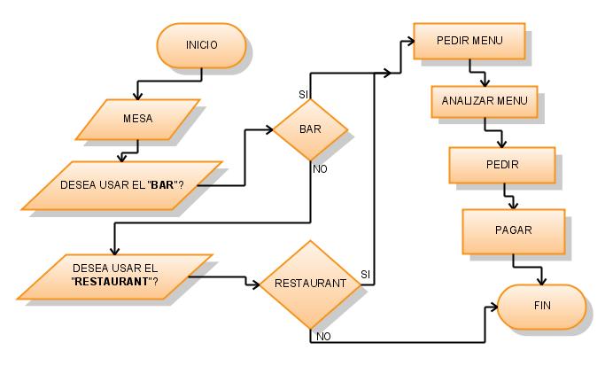 Sencillo diagrama de flujo que representa una visita a al restaurante ccuart Images