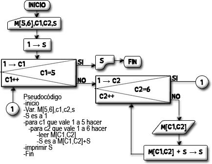Lista de Ejemplos de Diagramas de flujo