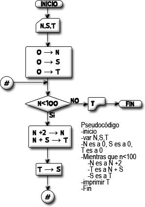 Diagrama de flujo que obtiene la sumatoria de nuacutemeros pares diagrama de flujo que obtiene la sumatoria de nuacutemeros pares del 0 100 ccuart Image collections