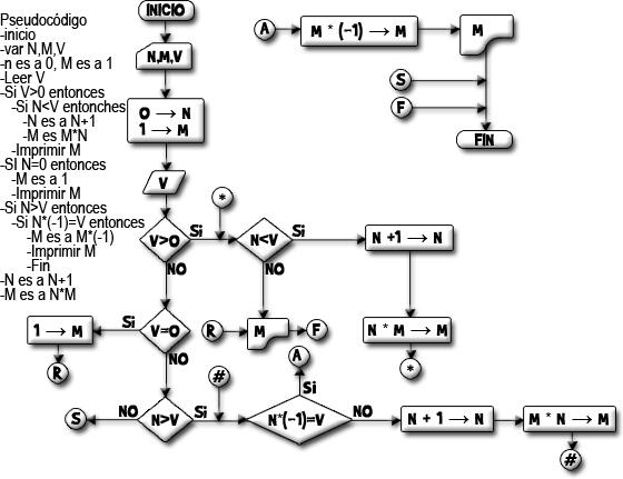 Diagrama de flujo que realiza el factorial del x nuacutemero ccuart Choice Image